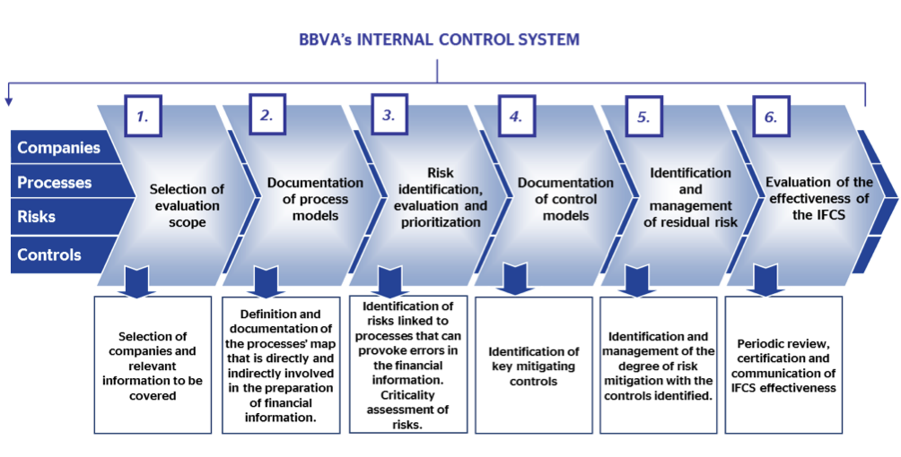 corporate financial internal controls essay Internal control — integrated develop systems of internal control that adapt to changing business and application of internal control beyond financial.