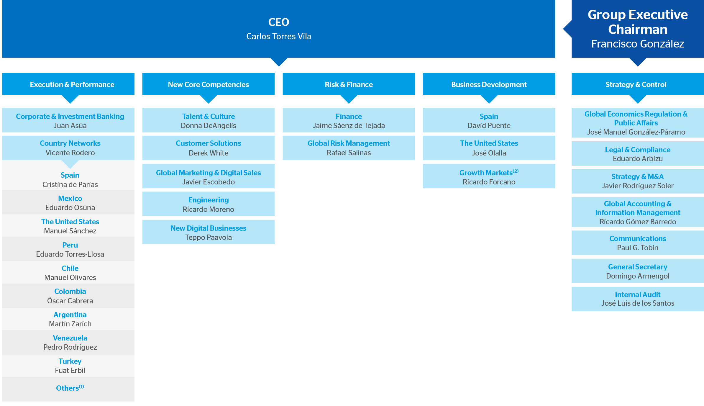 Business structure advice