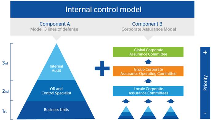 coco internal control framework pdf
